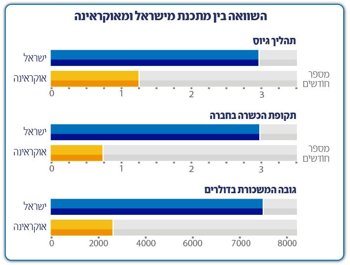 השוואה בין מתכנת מישראל לאוקראינה